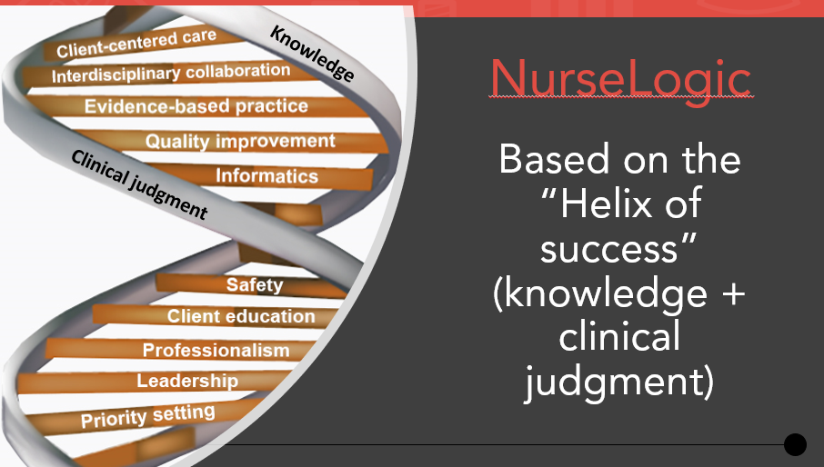 Nurse Logic helix of success connects knowledge + clinical judgment